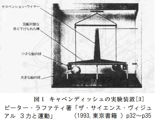 Cavendishの重力定数測定