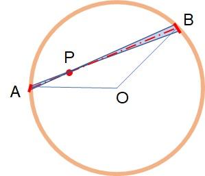 球殻内部の引力