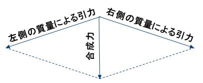 重力の合成