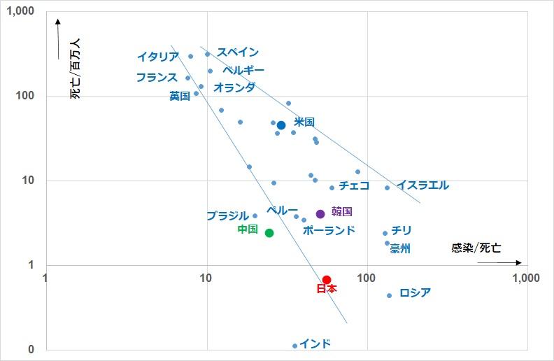 感染死亡比率と死亡者